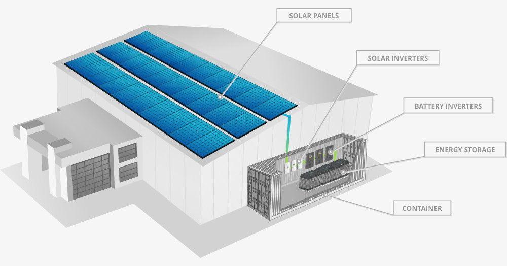 Solar Panels Battery Storage In 2020 Solar Panel Battery Solar Battery Solar Panels