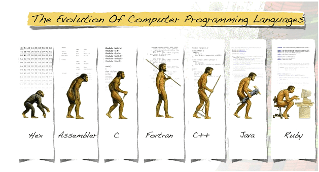 376ac0ceaef352 History of c programming language | IT | Computer programming ...
