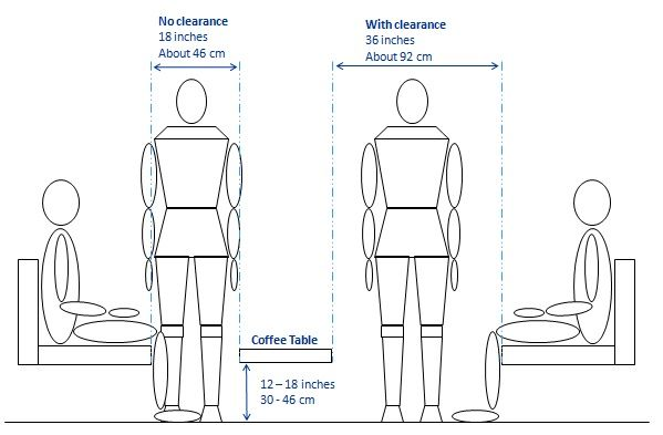 How Much Room Do You Need To Leave Between The Sofa And The Coffee