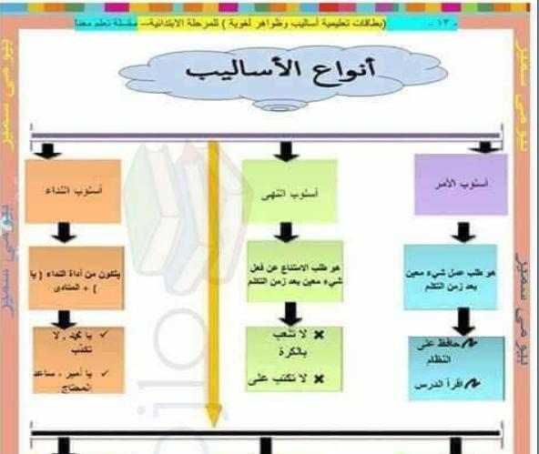 شرح لكل قواعد الاساليب مجمعة لكل المرحلة الابتدائية بالشرح والامثلة والتدريبات Primary School Third Grade School