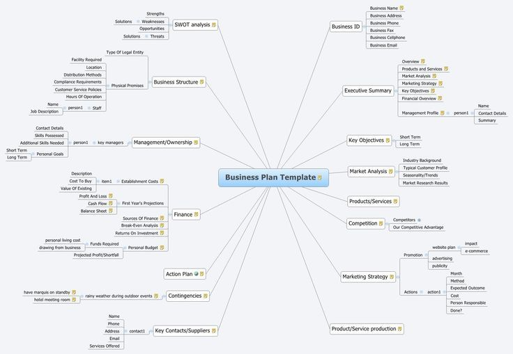 it business plan template Template – Business Plan Template