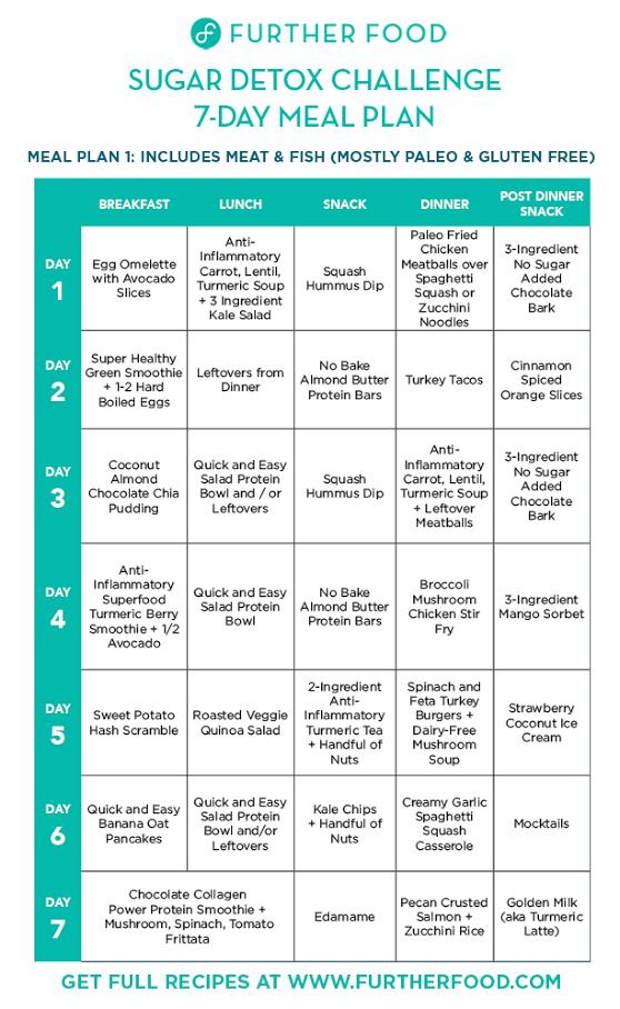 Sugar Detox 2018 Meal Plan
