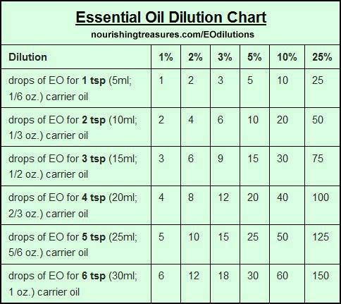 Essential oil dilution chart also aromatherapy healing pinterest rh