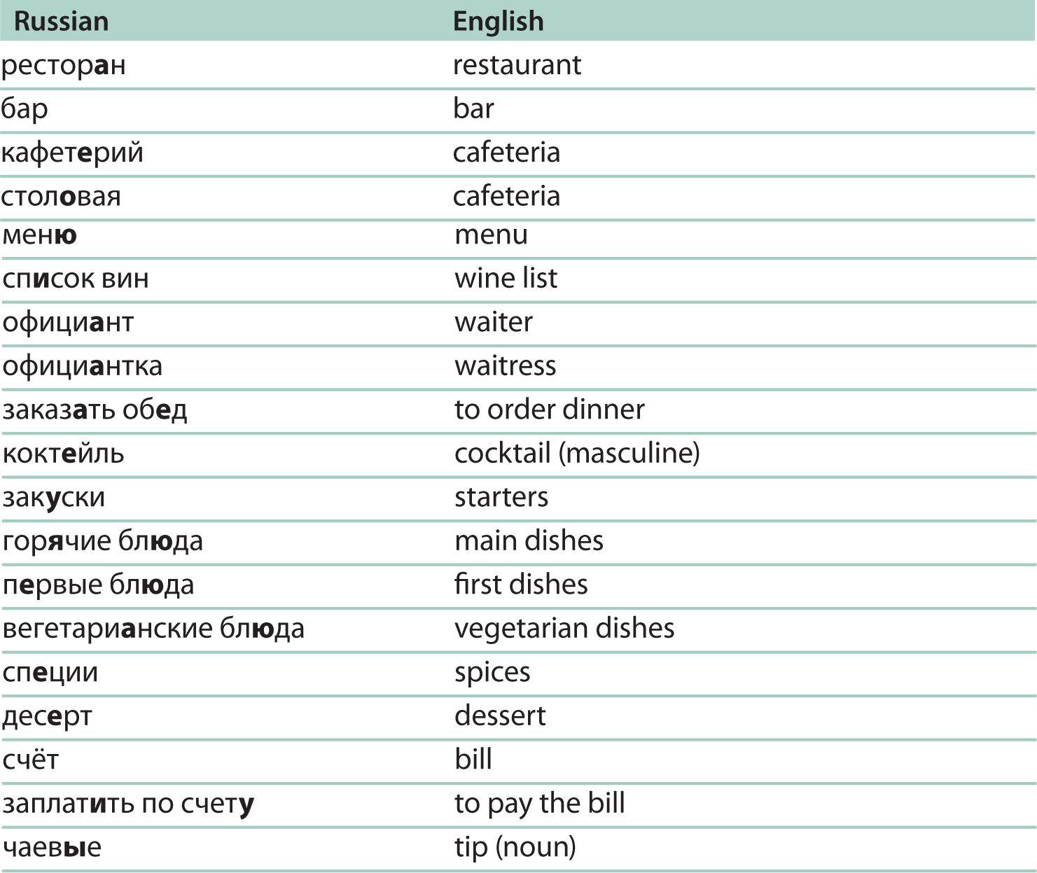 Russian Word Chart