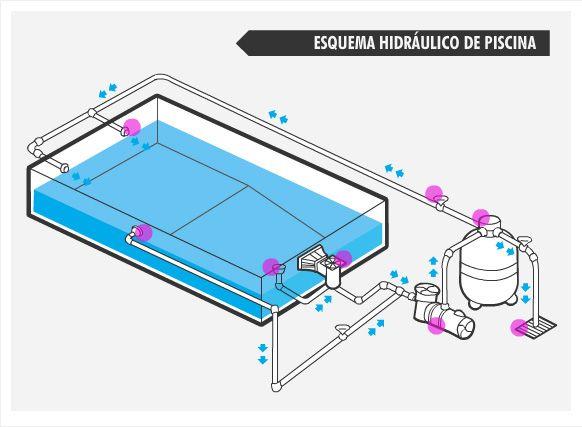 Projetos De Piscinas De Concreto Com Imagens Construcao De