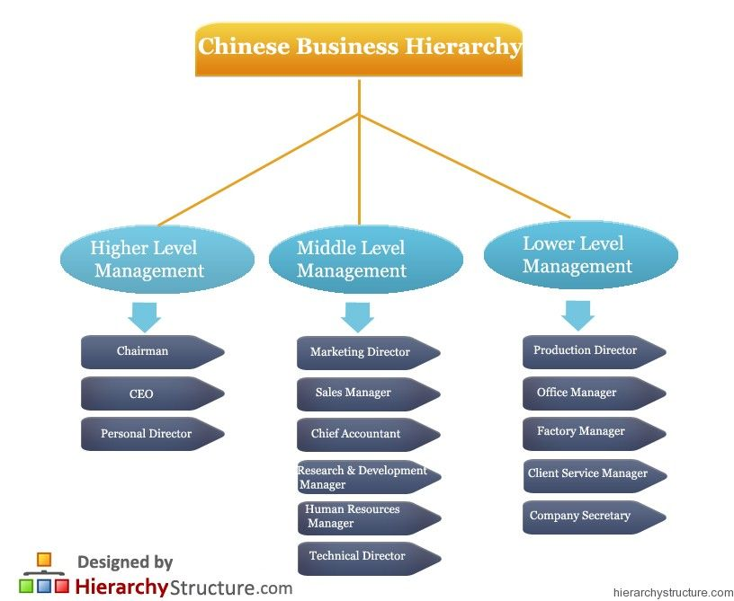 hierarchy of business