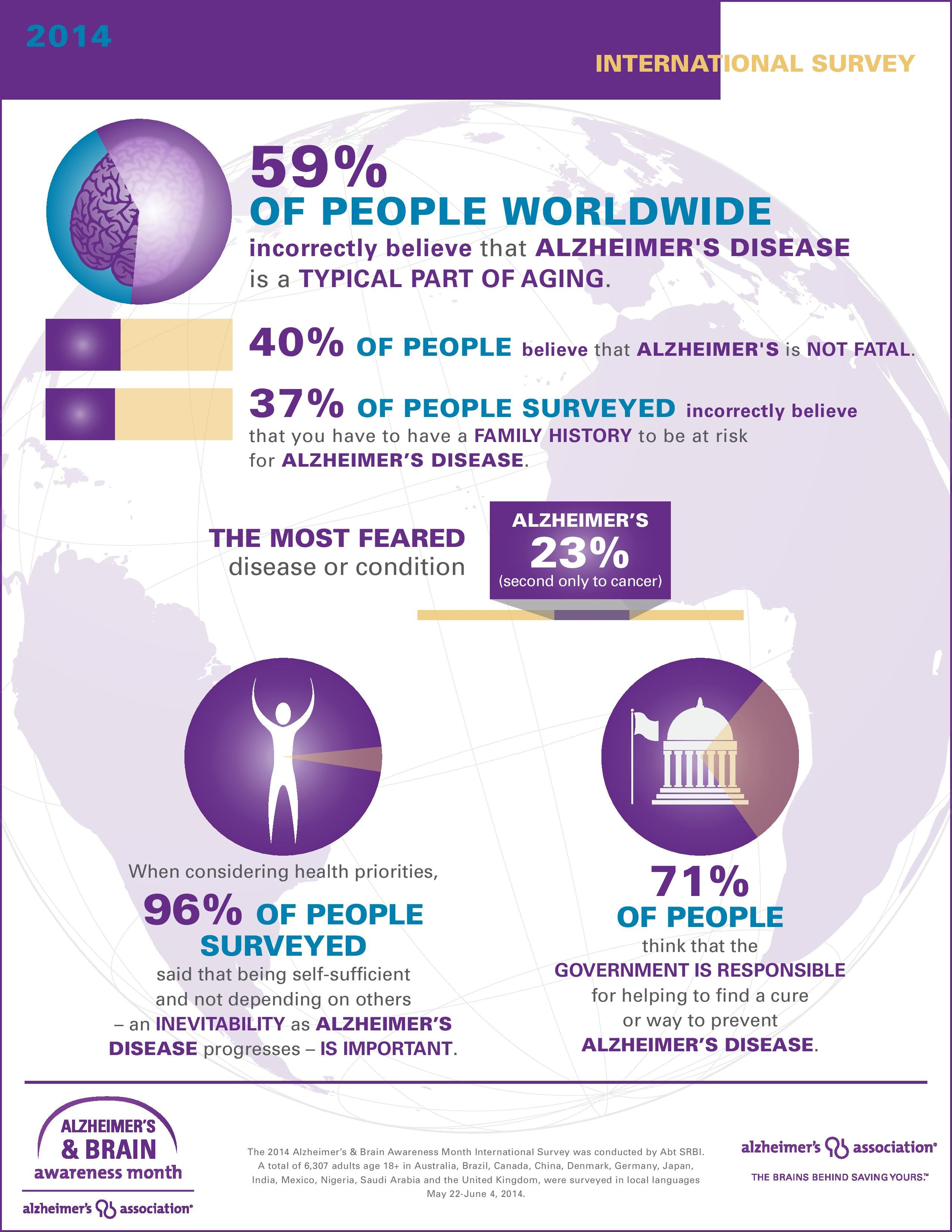 It's Alzheimer's Brain Awareness Month, take a look at ...