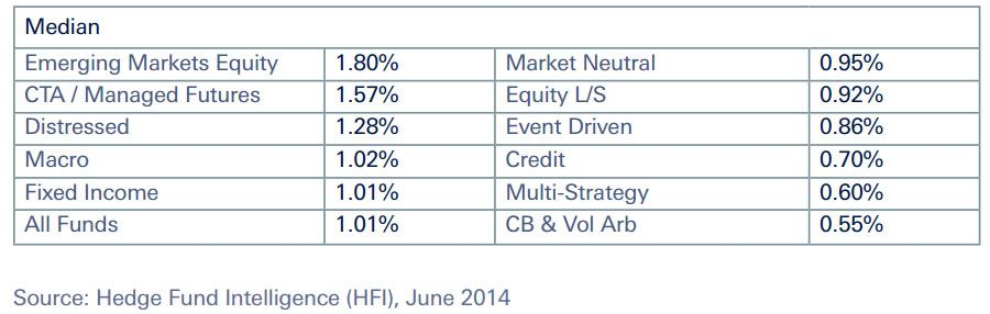 median Finance, Investing, Fund