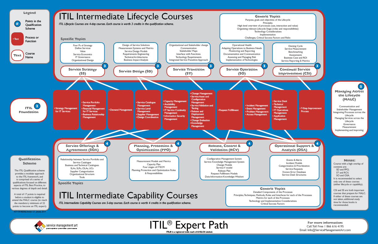 Information Technology Management: Free Downloadable Resources For BRM, ITIL, COBIT, LeanIT