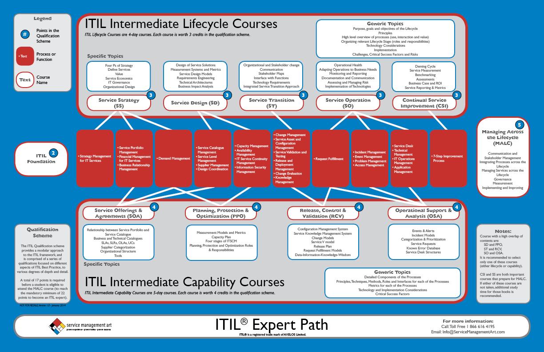 Itil Service Portfolio Template  The Service Portfolio