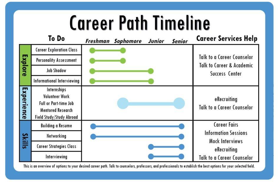 Career Path Timeline Career Planning Personal Development Plan