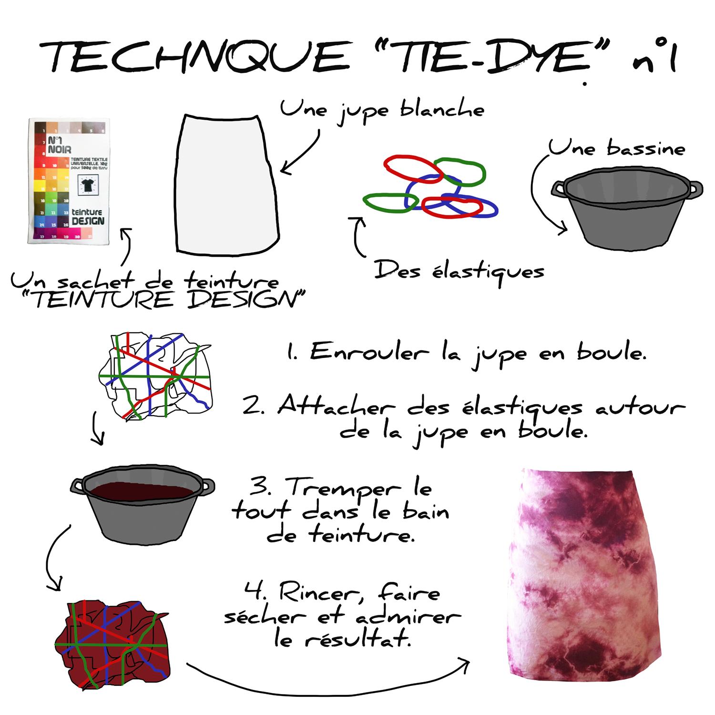 teinture pour tissu technique tie dye en boule. Black Bedroom Furniture Sets. Home Design Ideas