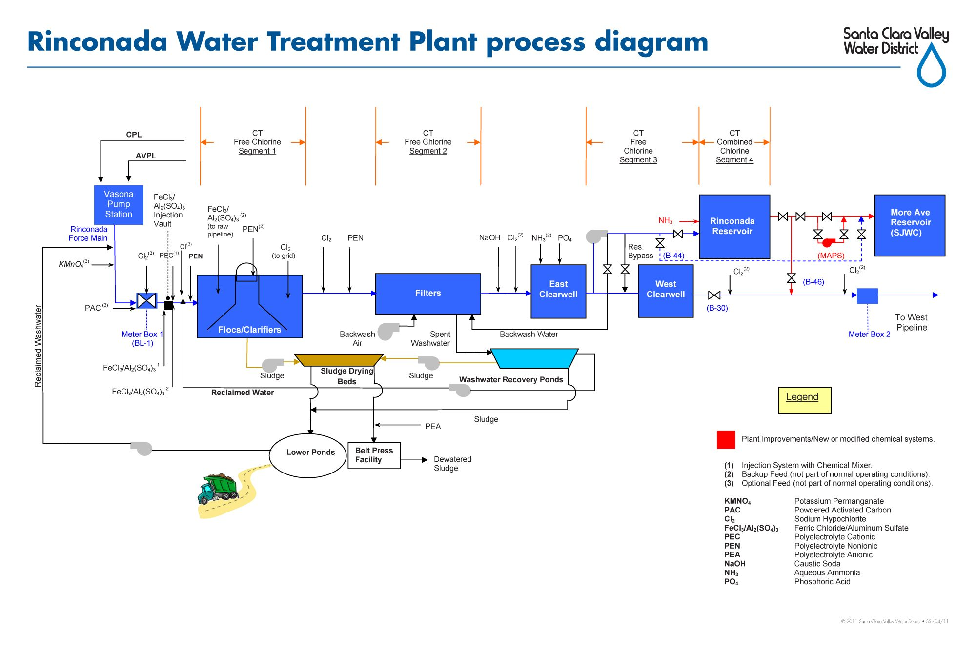 Diagram Of Water Purification Process Craftsman Lawn Tractor Wiring Rinconada Treatment Plant