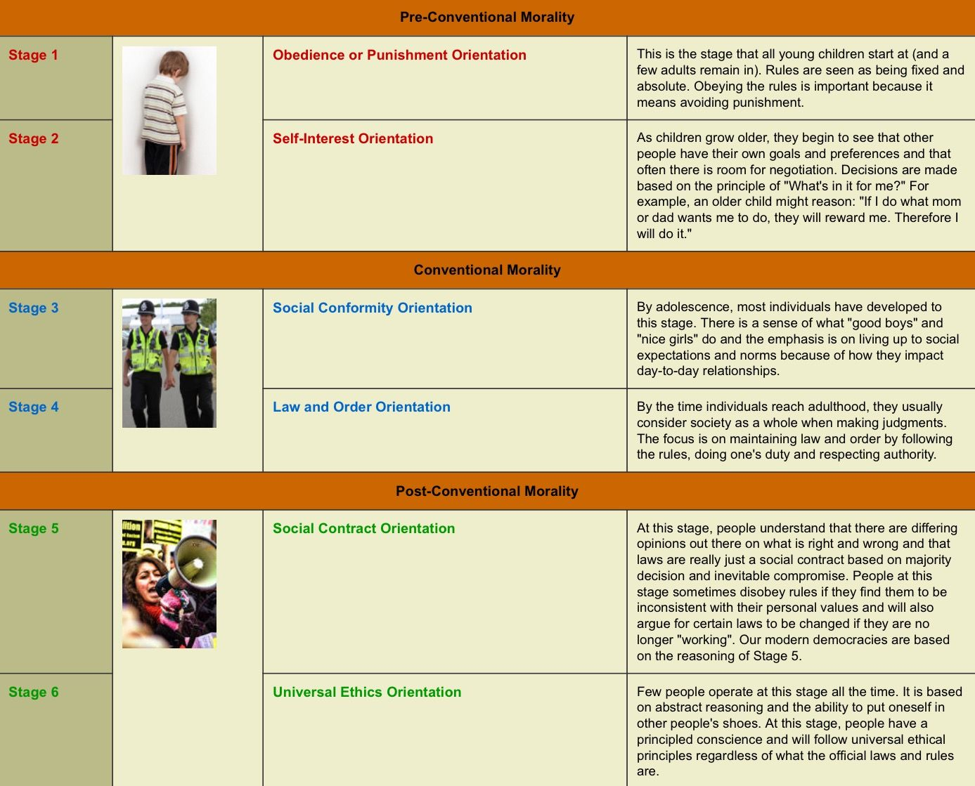 kolhberg s moral development A 6th grade i-search project i did on lawrence kohlberg's stages of moral development enjoy.