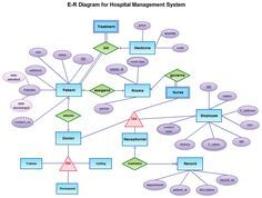 hospital management system illustrated with entity relationship diagram  template with entities and attributes