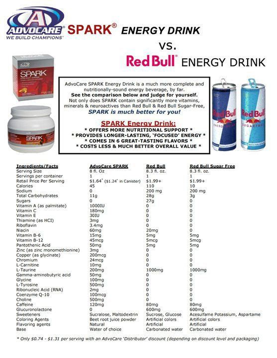 Advocares Spark Energy Drink Vs Red Bull We Are Sugar