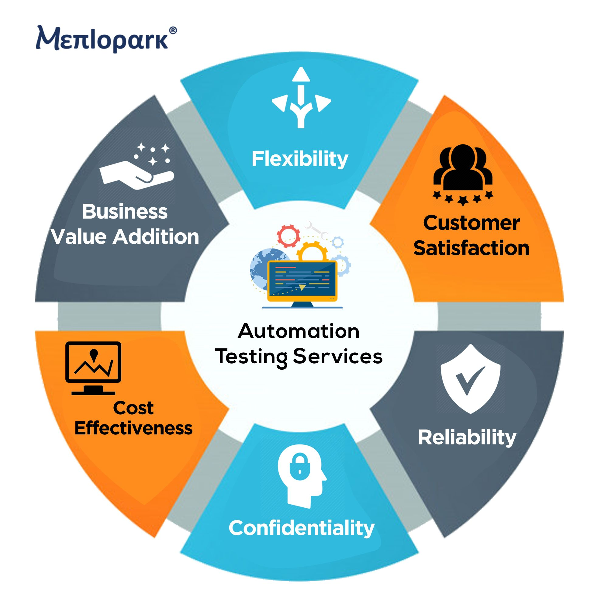 Pin By Menlopark Technologies Private Limited On Embedded Software