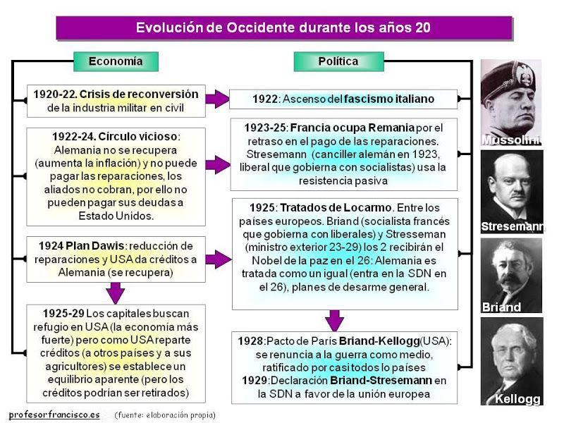 Esquemas De Historia Universal Y De Espana Los He Ido Realizando A Lo Largo D Profesores De Historia Ensenanza De La Historia Historia Universal Contemporanea