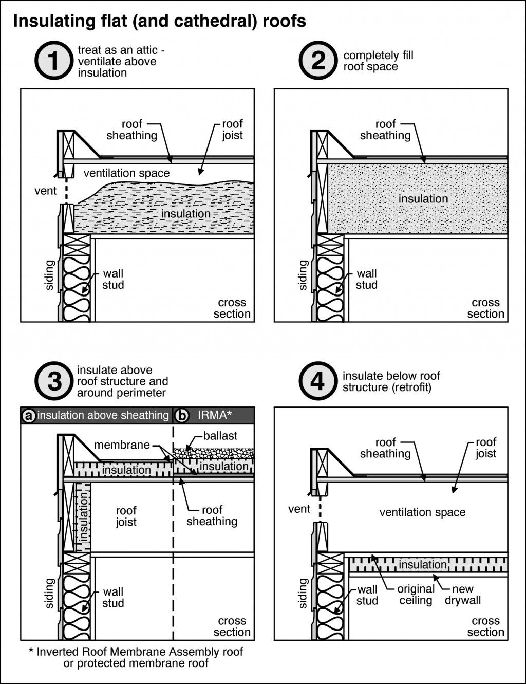 Insulating A Flat Roof Flat Roof Insulation Roof Insulation Flat Roof
