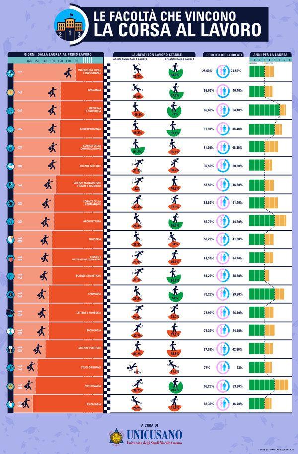 Le Facolta Migliori Per Trovare Lavoro Infografica Yahoo
