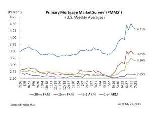 Freddie Mac - Mortgage Rates Calm Further