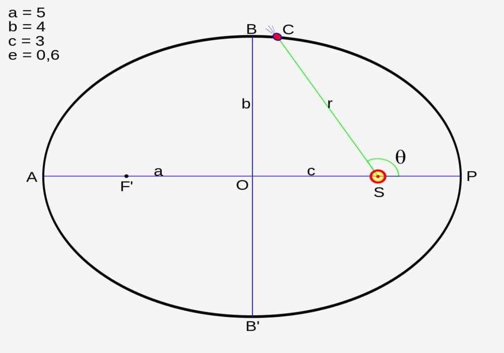 Hukum Kepler 1 2 3 Rumus Bunyi Hukum Soal Dan Jawaban Fisika Hukum Tata Surya