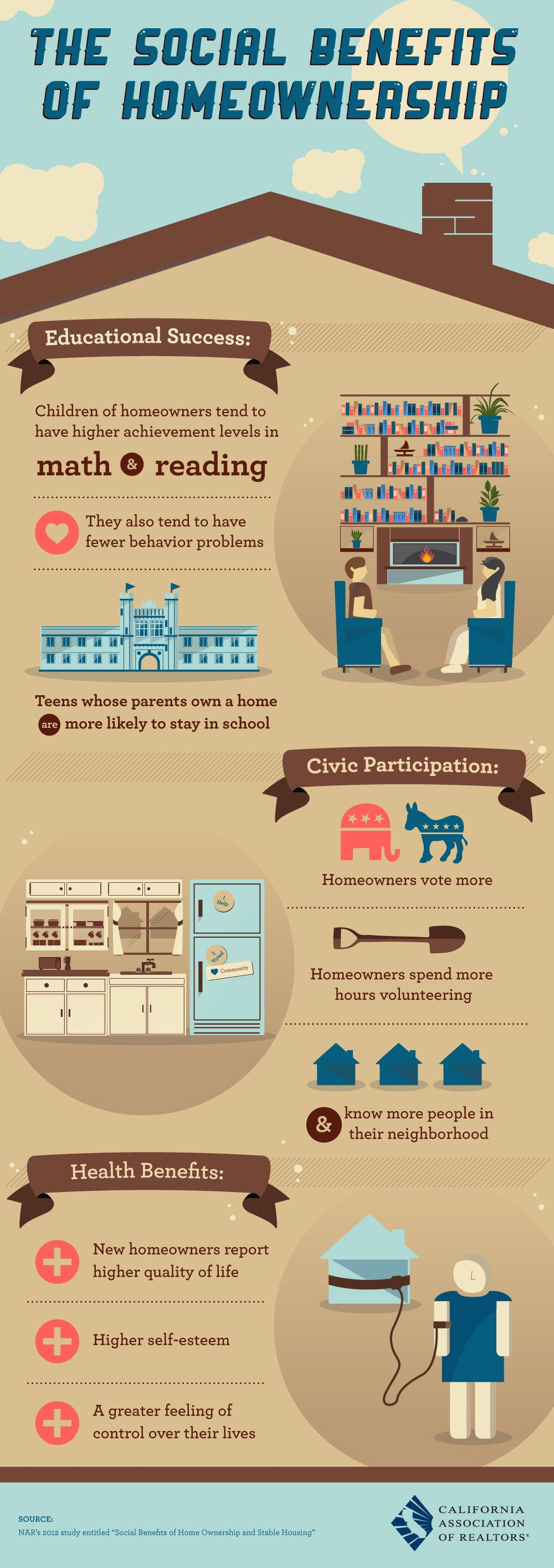 The Social Benefits Of Home Ownership Home Ownership Home