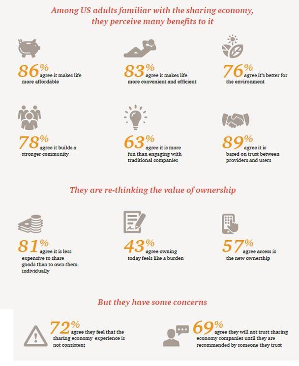 Sharing Economy perception