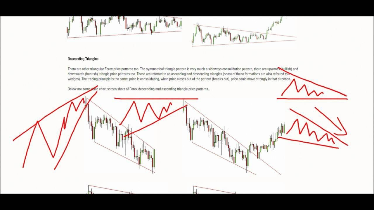 Forex 101 Price Action Basics 9 Consolidation Price Patterns