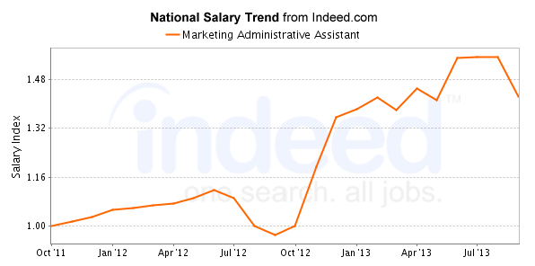 marketing administrative assistant salary trend