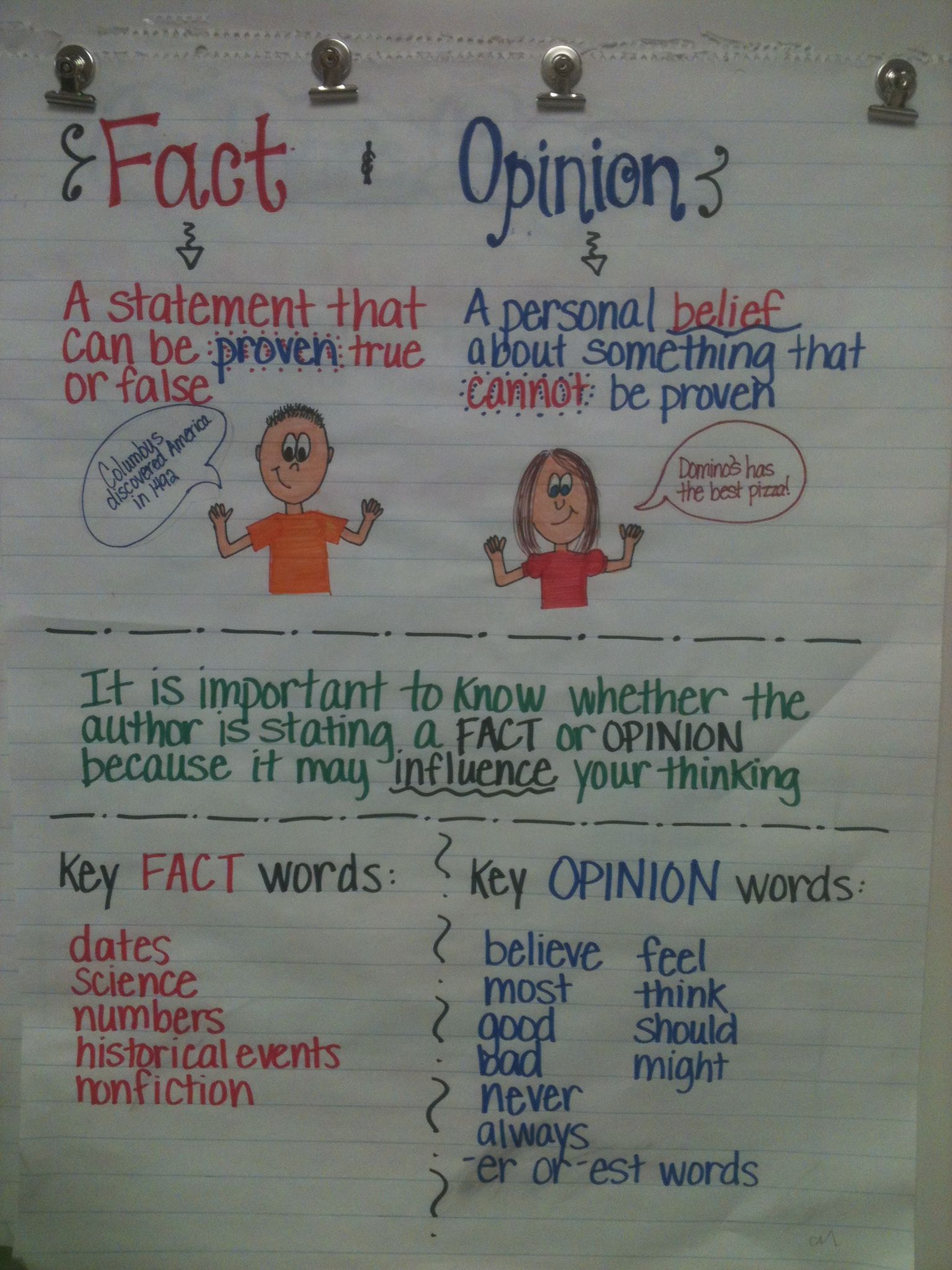 Fact and Opinion anchor chart that I took bits and pieces from other ...