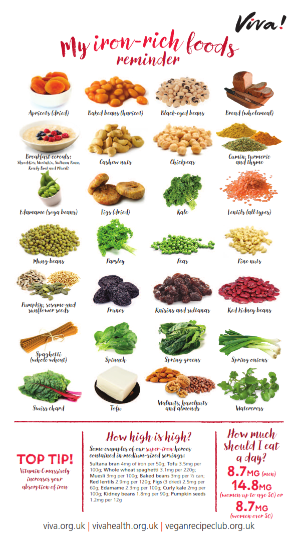 Iron rich foods wallchart Foods with iron, Iron rich