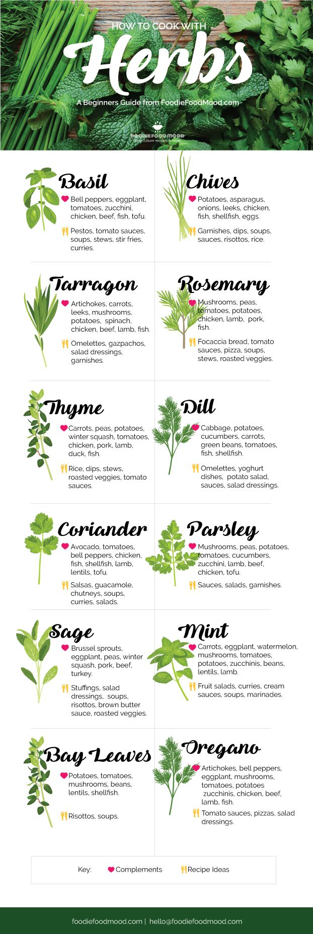 How to Cook with Herbs #cookingtips
