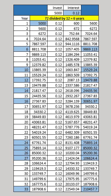 Dynamic Compound Interest Calculator For Millenials