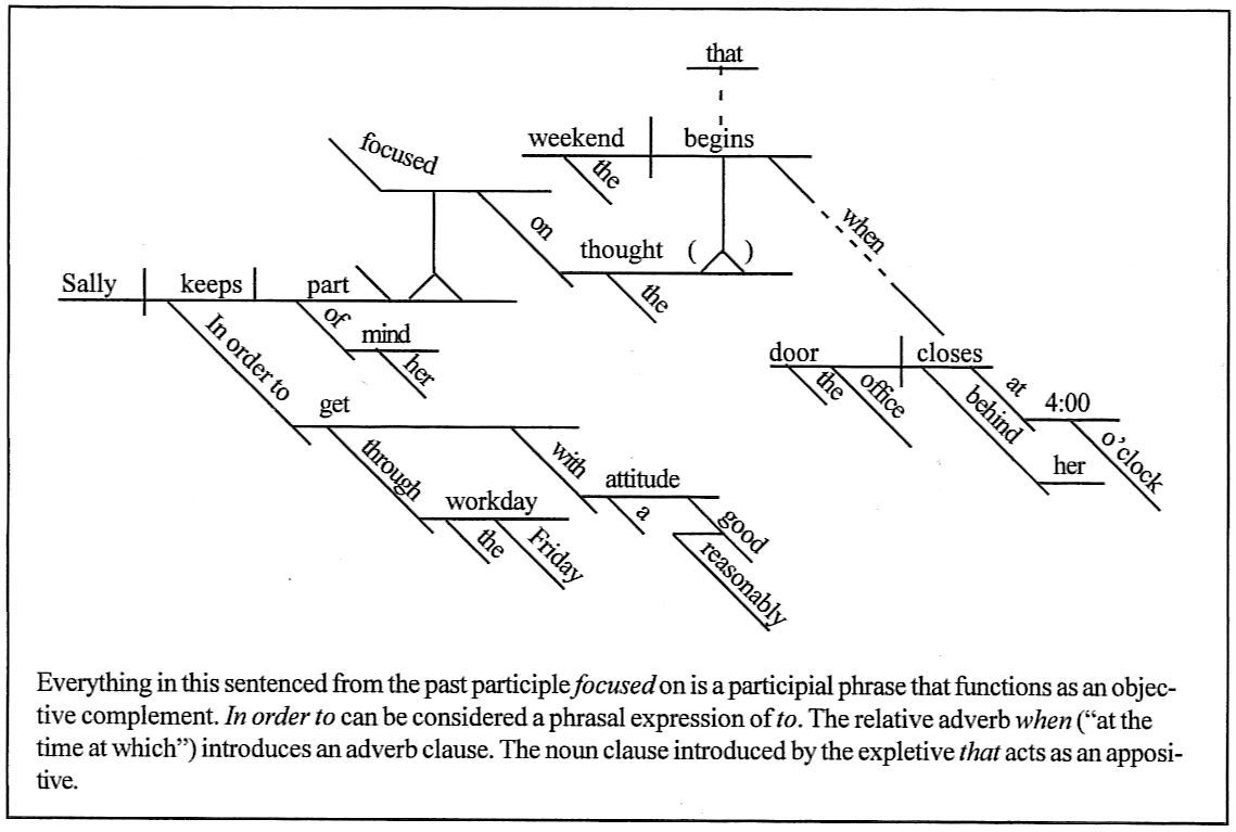 diagramming compound sentences exles gallery how to   Complex sentences  worksheets [ 767 x 1139 Pixel ]