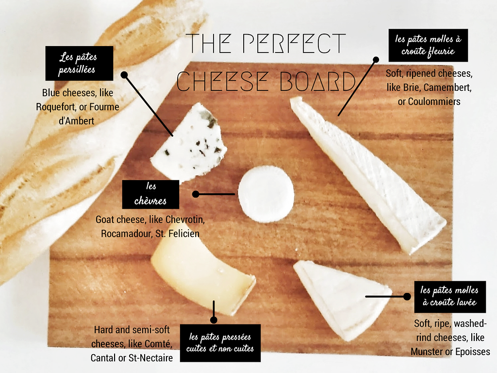 How to Compose the Perfect French Cheese Platter  sc 1 st  Pinterest & How to Compose the Perfect French Cheese Platter | Paris To Go ...
