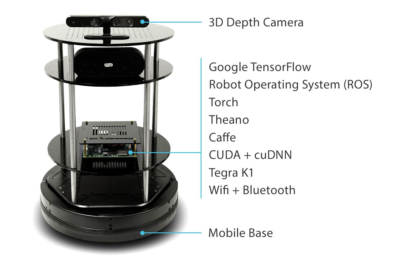 Built For Advanced Research In Deep Learning And Robotics Comes