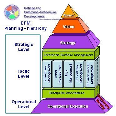 Enterprise Architecture (EA) \ Enterprise Portfolio Management (EPM - new blueprint architecture enterprise