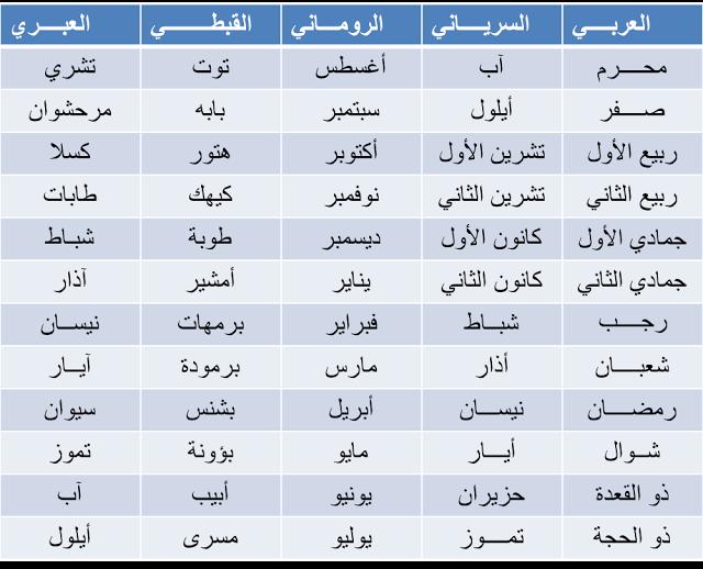 2 اسماء الشهور الموسوعة الثقافية المصغرة Words Word Search Puzzle Calendar