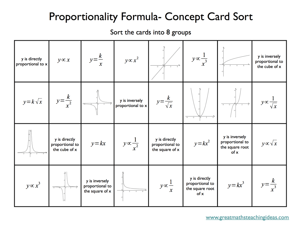 Proportional Formulae Concept Card Sort