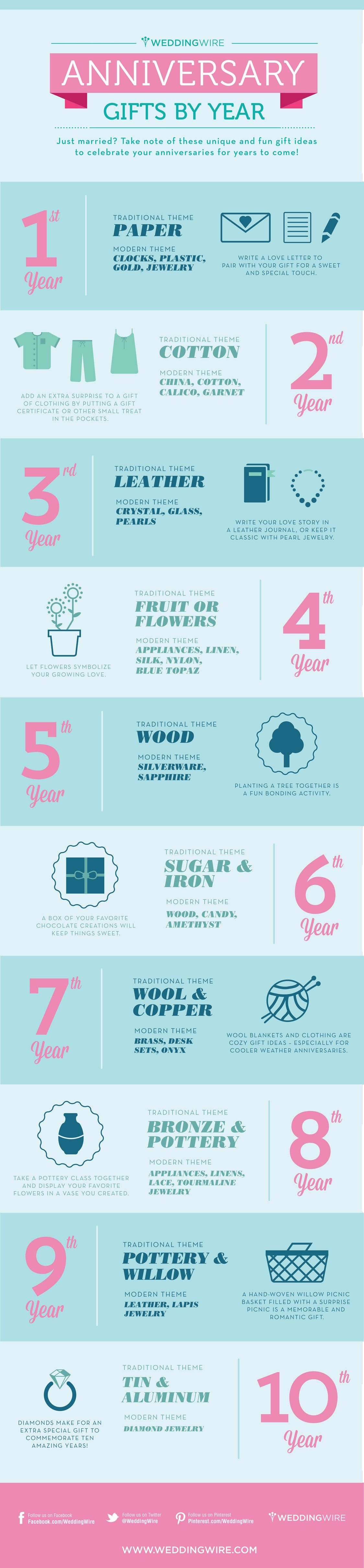 Infographic: Anniversary Gifts by Year | Wedding anniversary gifts ...