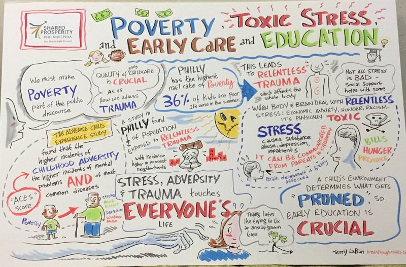 Early Care, Poverty, Child environment..