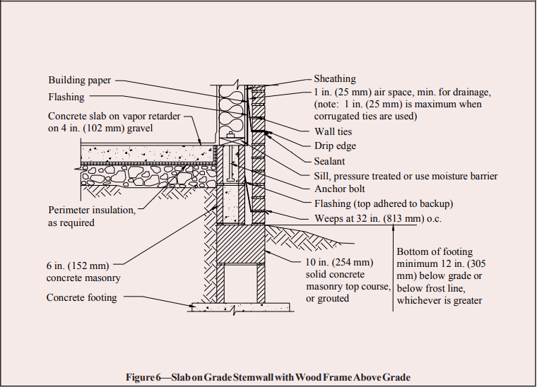Brick Wall On Concrete Slab Detail Google Search In 2020 Masonry Concrete Footings Concrete