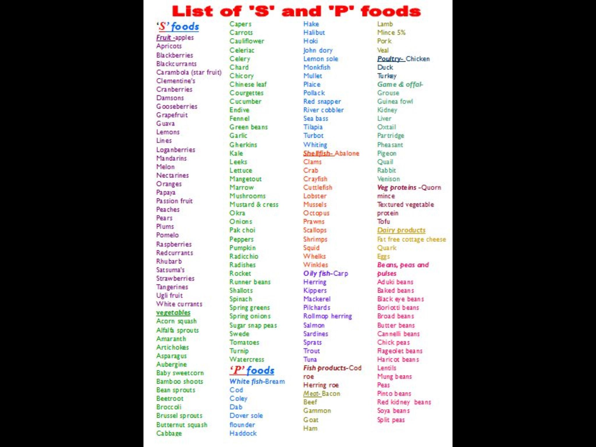 List Of S And P Foods Slimming World Pinterest Food
