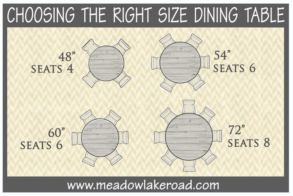 Choosing The Right Size Dining Table Meadow Lake Road Dining Table Sizes Circle Dining Table Dining Table