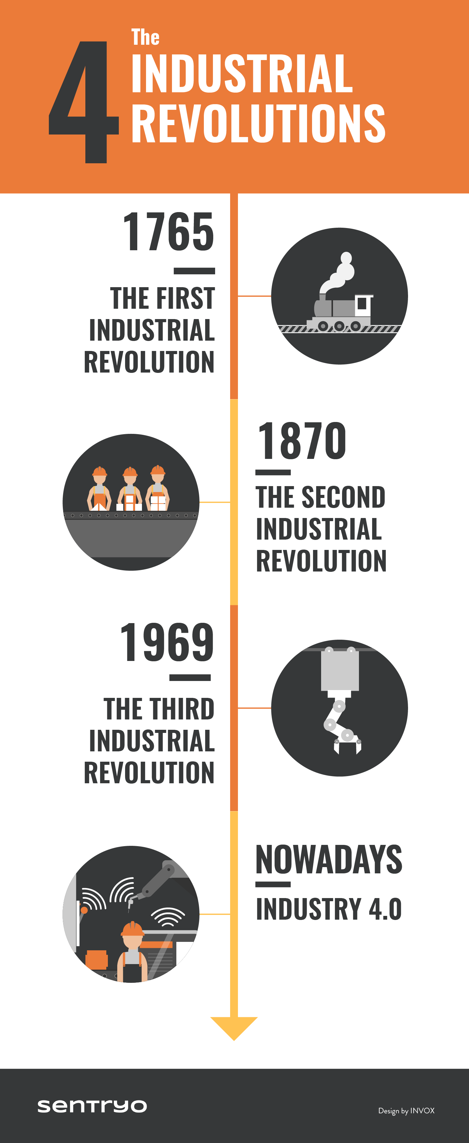 Infographic 4 Industrial Revolutions