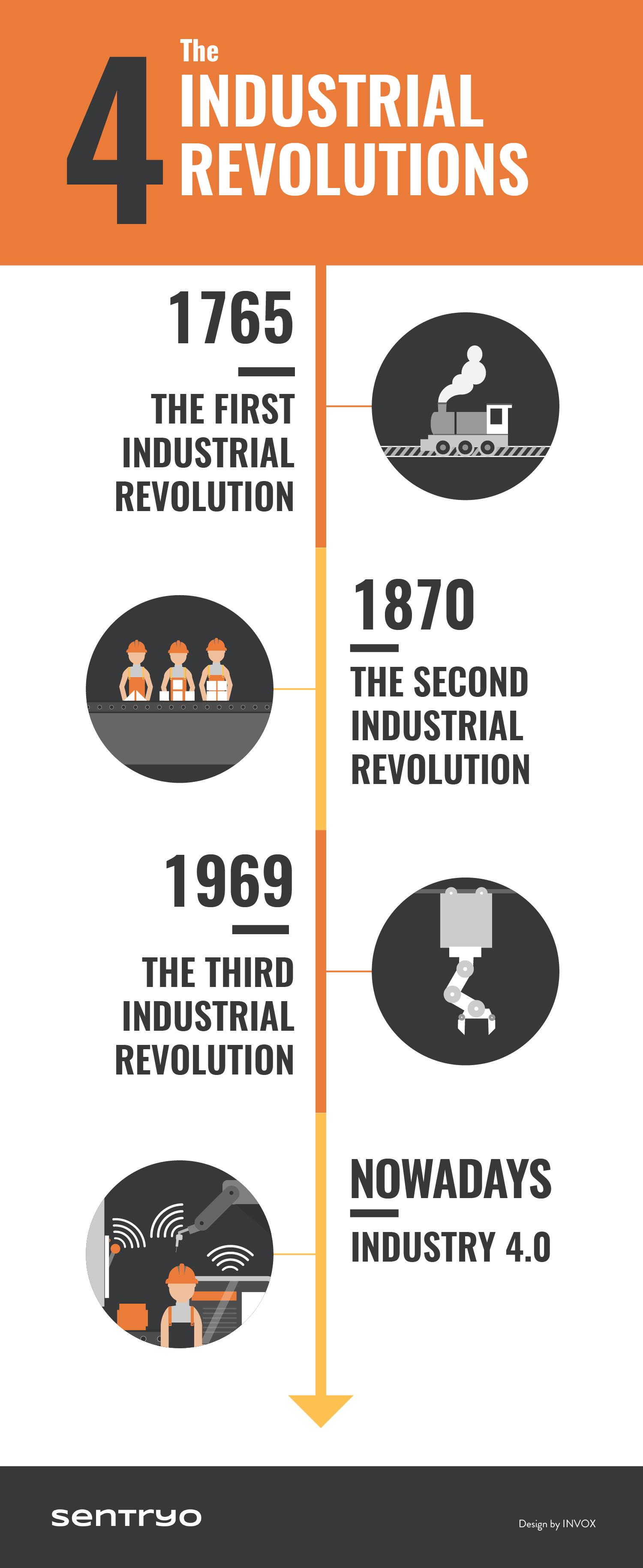 infographic 4 industrial revolutions | IoT | Industrial