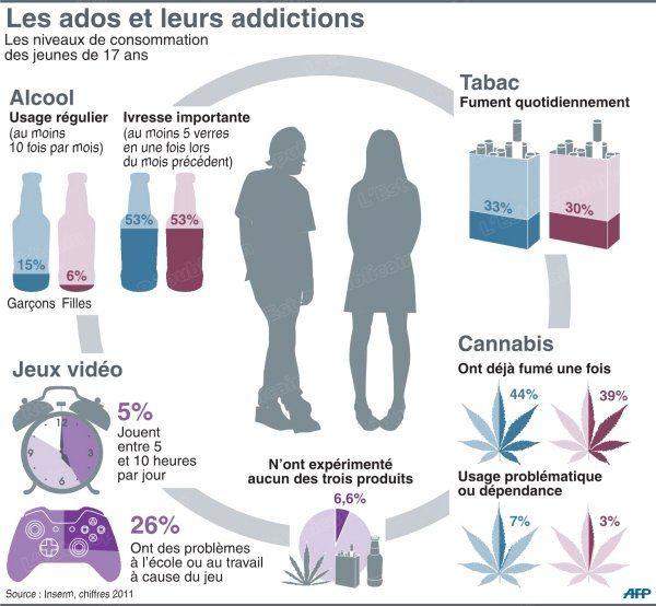 Tabac addiction drogues alcool jeux vid os adolescent - Culture du tabac en france ...
