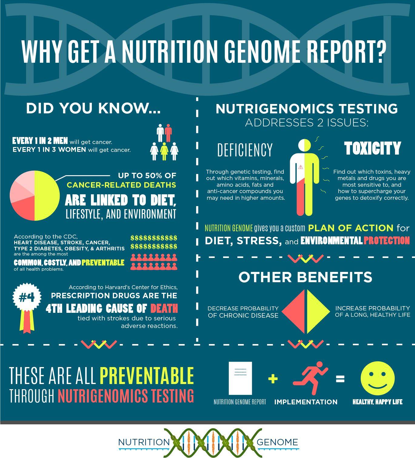 DNA Nutrition Tests Nutrition, Health coach, Team motivation