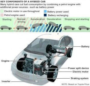 Eco Cars Gasoline Engine Car Buying Tips Used Engines